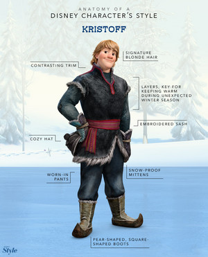 Anatomy of a Disney Character's Style: Kristoff