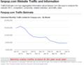ফ্যানপপ Website Traffic