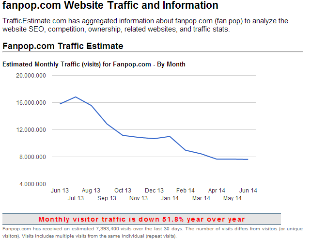 fanpop Website Traffic