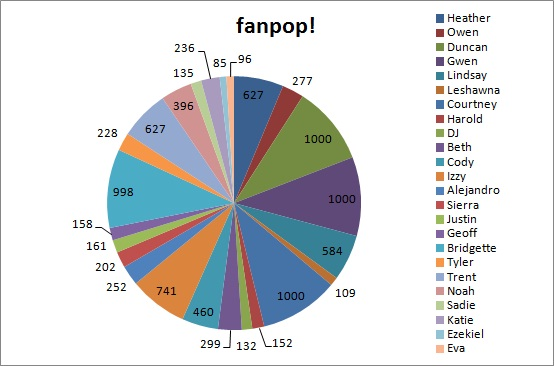 fanpop's most জনপ্রিয় total drama characters