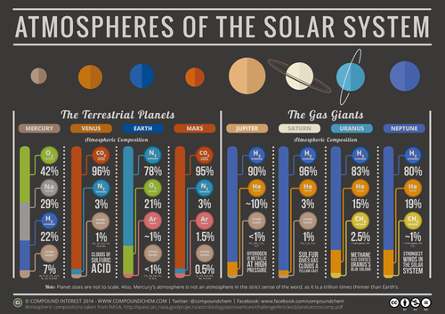 Science 바탕화면 titled Atmospheres Of The Solar System.