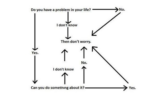 Science 壁纸 with a wind turbine titled Flowchart Problems.