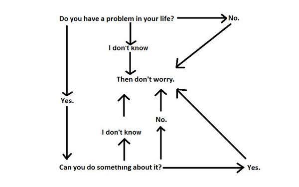Flowchart Problems.