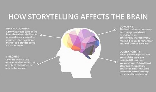 Science 壁纸 possibly containing a venn diagram titled How StoryTelling Affects The Brain?
