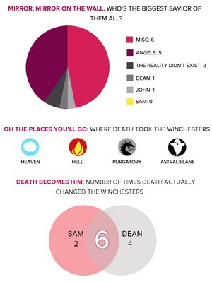 Sam and Dean's Deaths