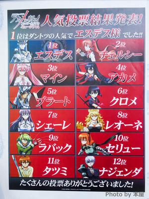 Akame ga Kill popularity Опрос