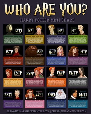 Harry Potter MBTI