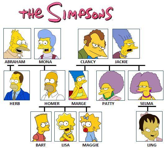 Simpsons Family cây