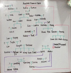 Detailed Avatar Family Tree