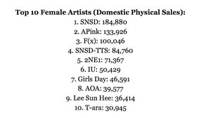IU is the 1 best selling female solo artist in Korea for domestic physical album sales, Ja