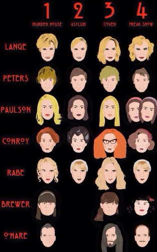 American Horror Story Hintergrund entitled Character Evolution