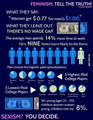 The Wage Gap Myth