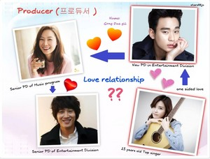 Producer love relationship. IU➡KimSooHyun➡GongHyoJin ➡ChaTaeHyun.