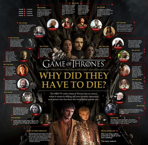 Game of Thrones wallpaper possibly containing anime called Game of Thrones Infographic: Why Did They Have to Die?