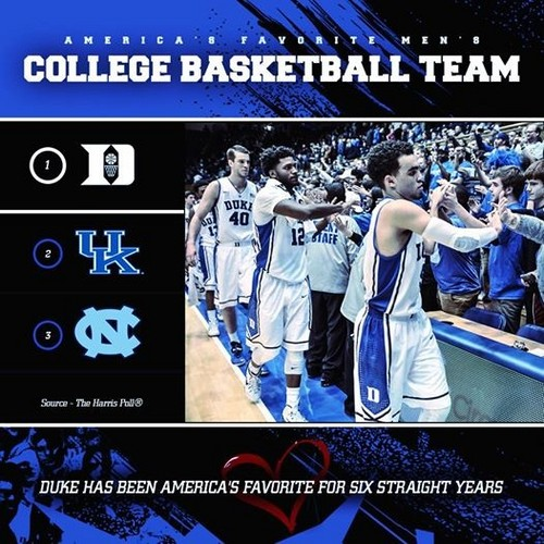 Duke Basketball Wallpaper Possibly With A Sign And Wicket Called I LOVE MARCH MADNESS DUKE
