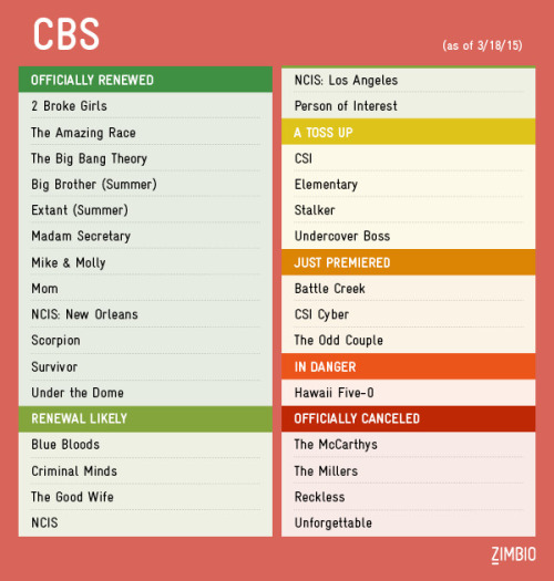 TV Shows 2015/2016