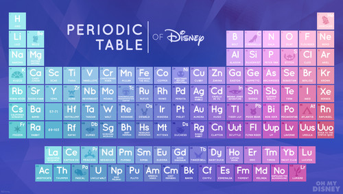 disney wallpaper called The Periodic mesa, tabela of disney