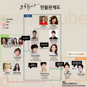 """Producer"" Character Relationship from Dramacube"