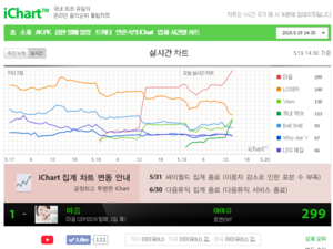 150518 iu is just destroying the competition on the iChart right now!
