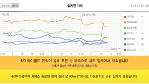 "150518 IU's new digital single ""Heart"" dethroned BIGBANG and is now 1 on the iChart!"