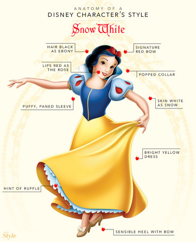 Snow White wallpaper called Anatomy of a disney Character's Style: Snow White