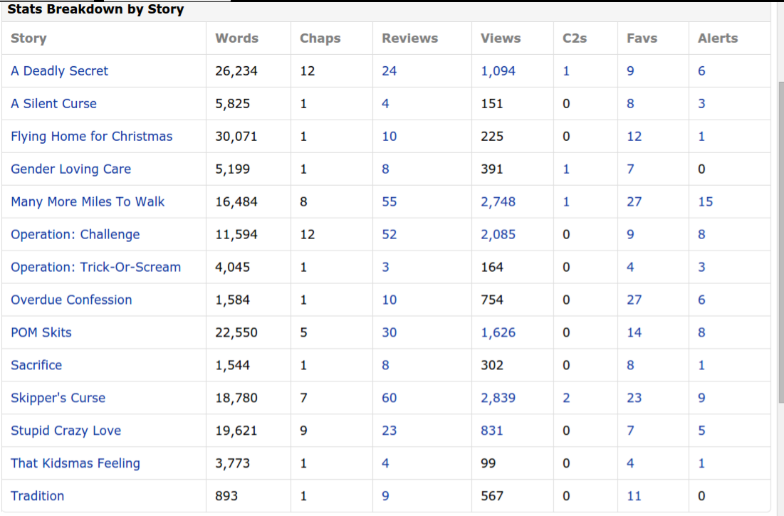 My Story Stats as of May 03, 2015