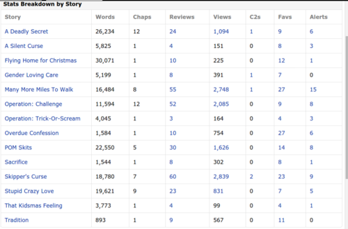 FanFiction.net fond d'écran called My Story Stats as of May 03, 2015
