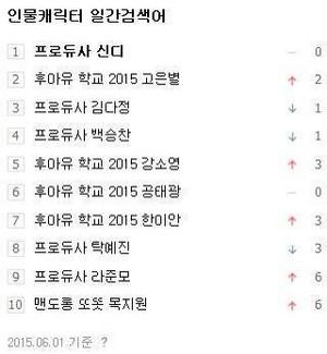 150601 Cindy is ranked 1 again on Naver People تلاش