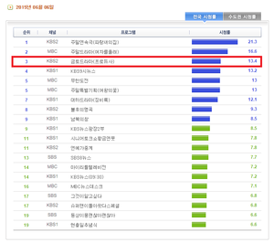 "150607 ""Producers‬"" Episode 8 pulled a 13.4 share in the ratings for all of South Korea."
