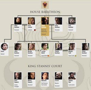 House Baratheon Family 树 (after 5x10)