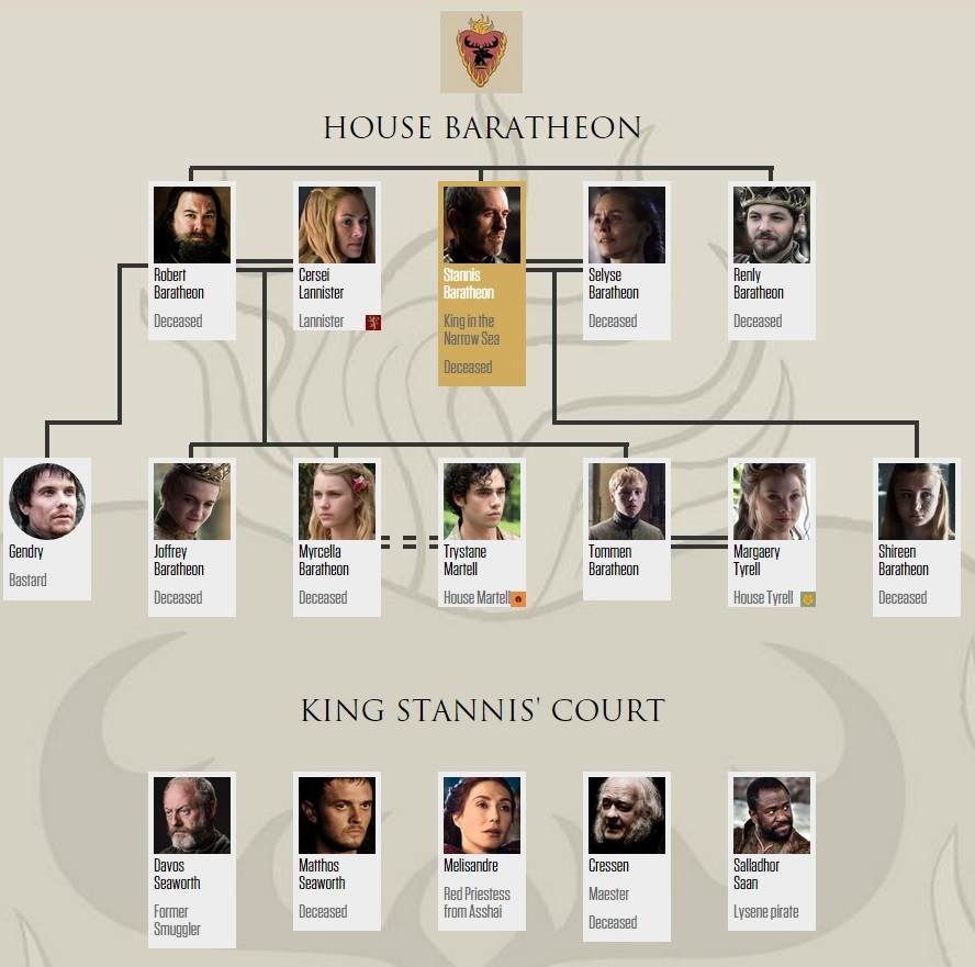 House Baratheon Family mti (after 5x10)