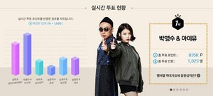 1508018 ‪‎IU‬ and ‪Park Myungsoo‬ leading for votes on Infinity Challenge