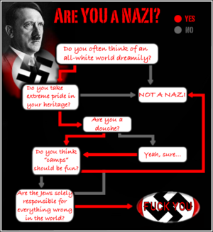 Are あなた A Nazi?