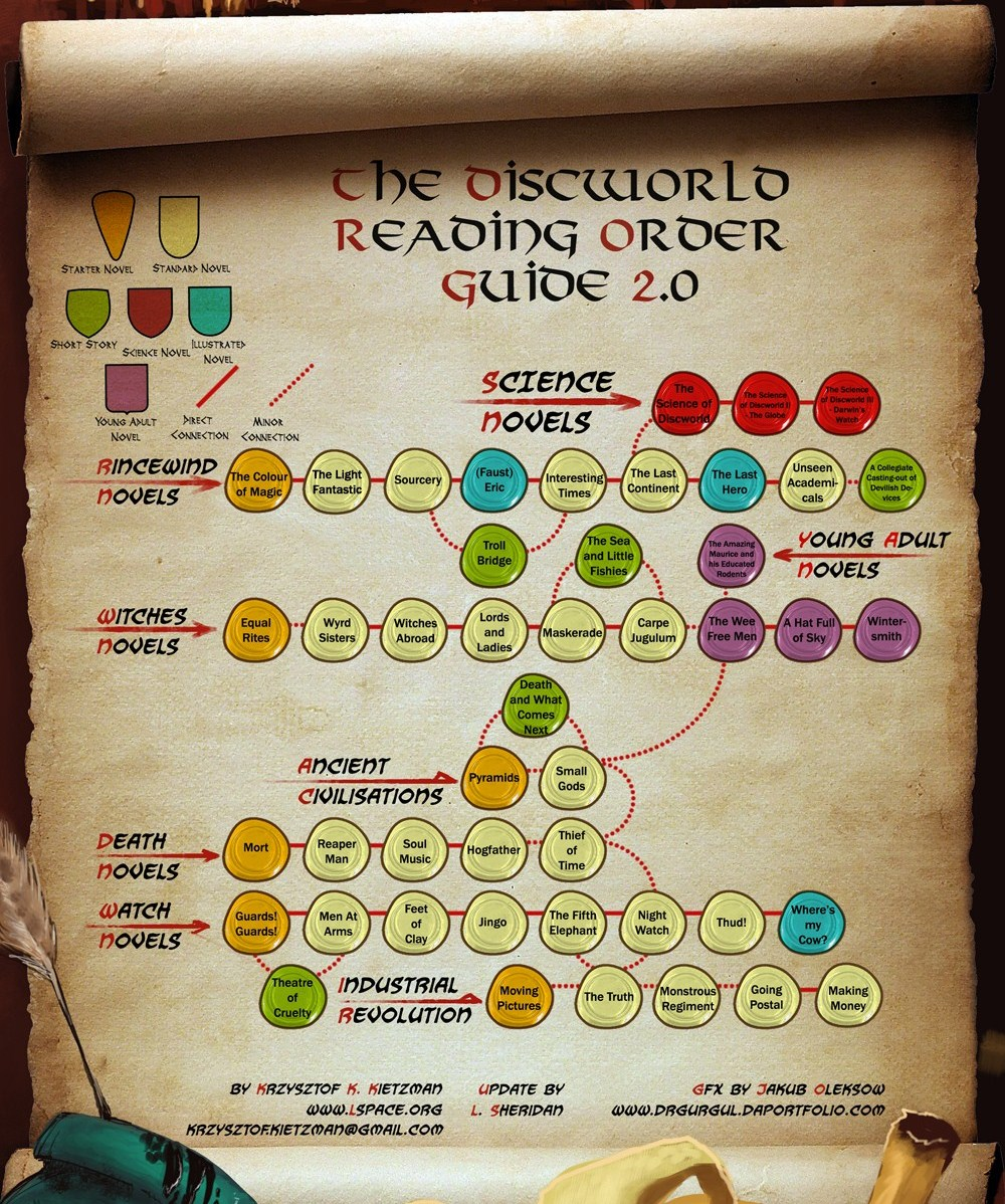 The Discworld đọc Order Guide: 2.0