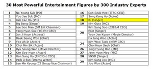 IU ranked 18 for Most Powerful Entertainment Figures سے طرف کی 300 Industry Experts.