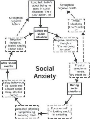 Social Anxiety.