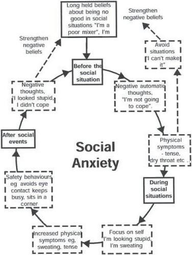 Social Anxiety karatasi la kupamba ukuta probably with a newspaper and a sign entitled Social Anxiety.