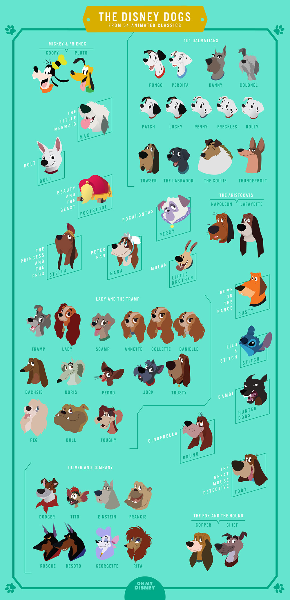 Male Dog Names From Disney Movies