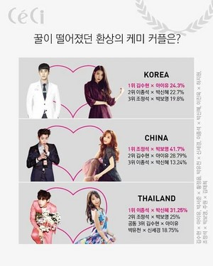 Kim Soo Hyun and IU won the Best Chemistry Couple in Korea at the Ceci Awards