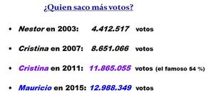 MM saco   votos q CFK