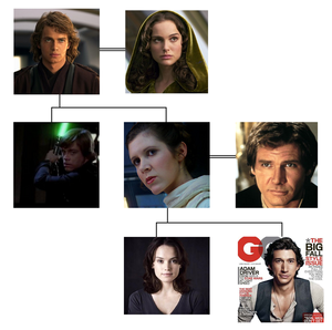stella, star Wars Possible Family albero