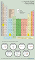 The Periodic Table of Storytelling - writing fan art