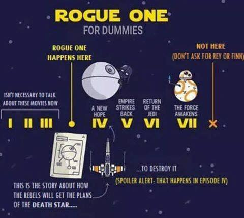 étoile, étoile, star Wars fond d'écran probably with animé called Rogue One For Dummies