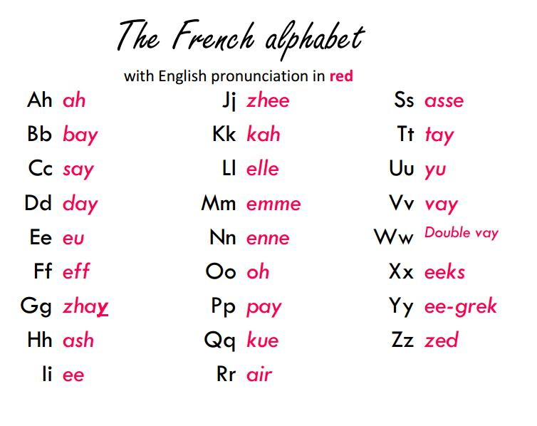 learning french images the french alphabet hd wallpaper and background photos