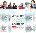 Emma was ranked the 13th most admired woman worldwide. - emma-watson photo