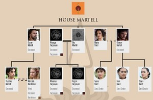 House Martell Family pohon (after 6x10)