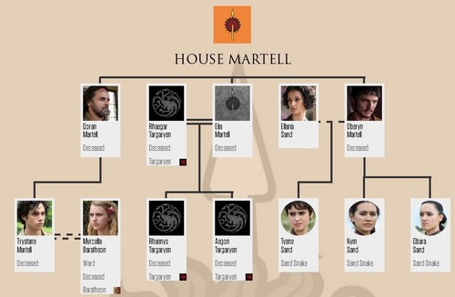 Game of Thrones پیپر وال titled House Martell Family درخت (after 6x10)