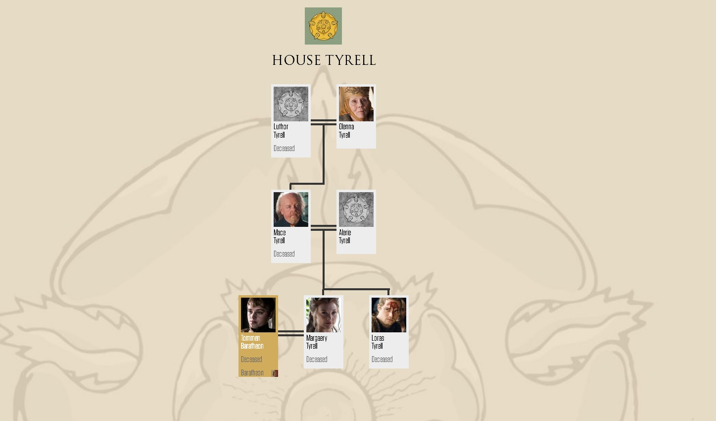 House Tyrell Family mti (after 6x10)