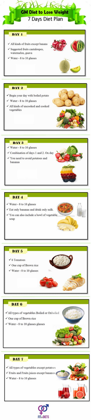 GM DIET 7days weight loss Infographic