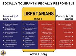 Libertarian Beliefs